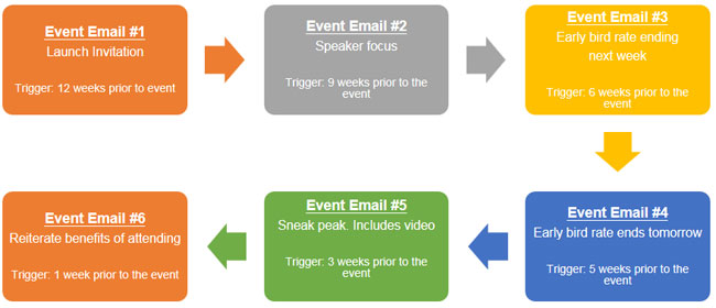 Events management automation blueprint