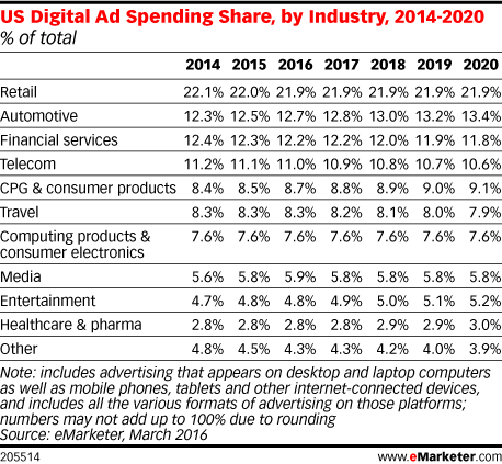 US Digital Ad Spending Share, by Industry, 2014-2020